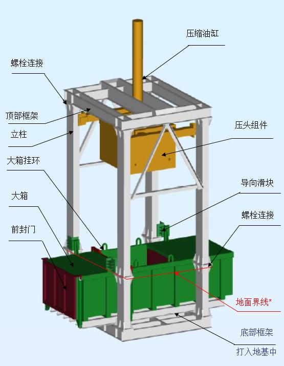 垂直压缩式垃圾中转站压缩机外形结构图及各组件功能